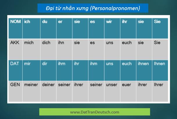 Học tiếng Đức miễn phí với DatTranDeutsch - Bảng đại từ nhân xưng