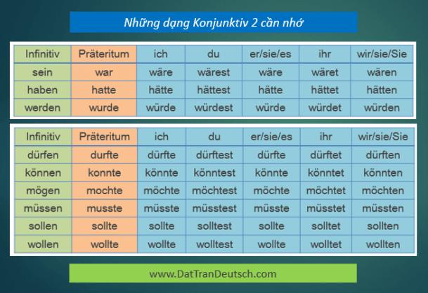 Học tiếng Đức miễn phí với DatTranDeutsch - Bảng Konjunktiv 2