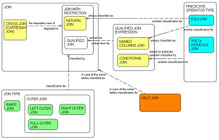 SQL tabulu kombinēšanas veidi