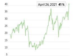 Dân Mỹ chưa từng nắm cổ phiếu nhiều như bây giờ