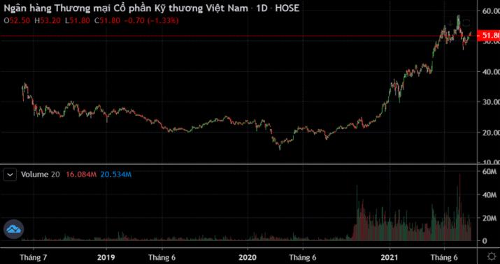 lịch sử giá và khối lượng của cổ phiếu
