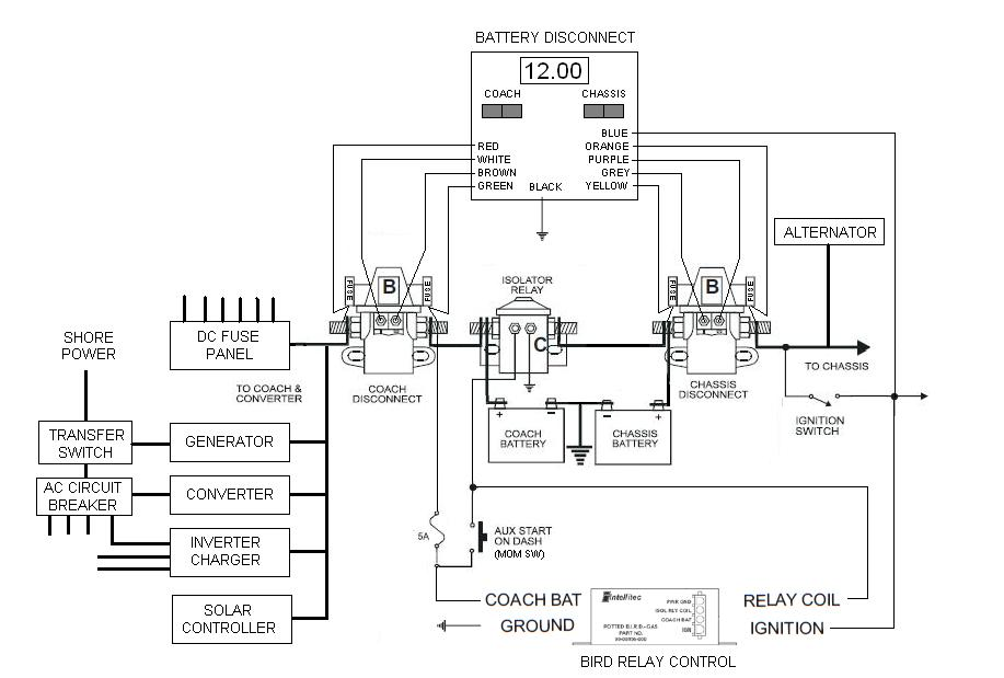 Goodsetup?resize=665%2C449 winnebago generator wiring diagram the best wiring diagram 2017  at gsmx.co