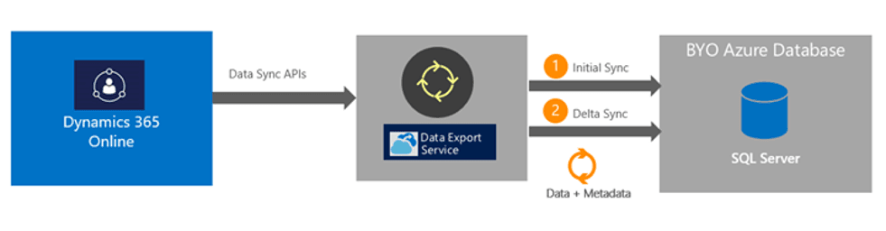 Image result for dynamics data export service