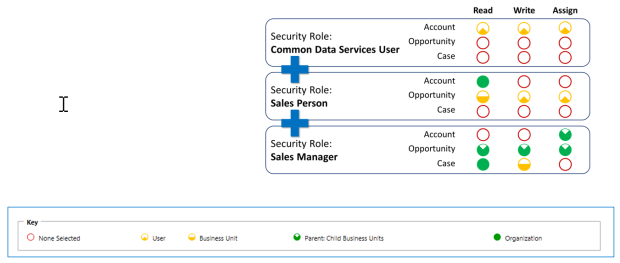 security Dynamics365 / CDS – Five Layers of Security fivelayersofsecurity7