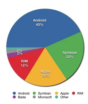 Graph showing global smartphone market