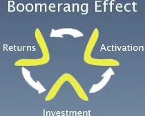 Boomerang effect