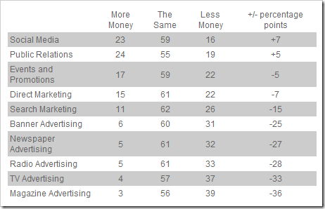 Trends in marketers' planned media spend for 2009
