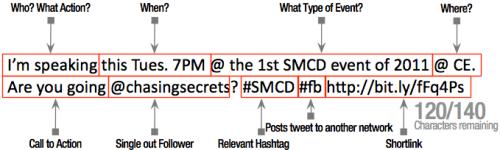 Anatomy of a Tweet