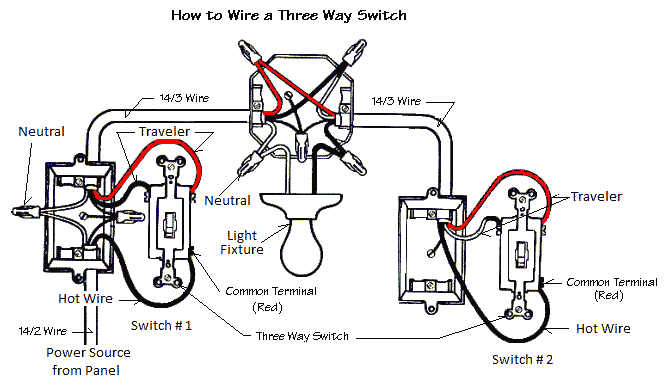 The Three Way Switch