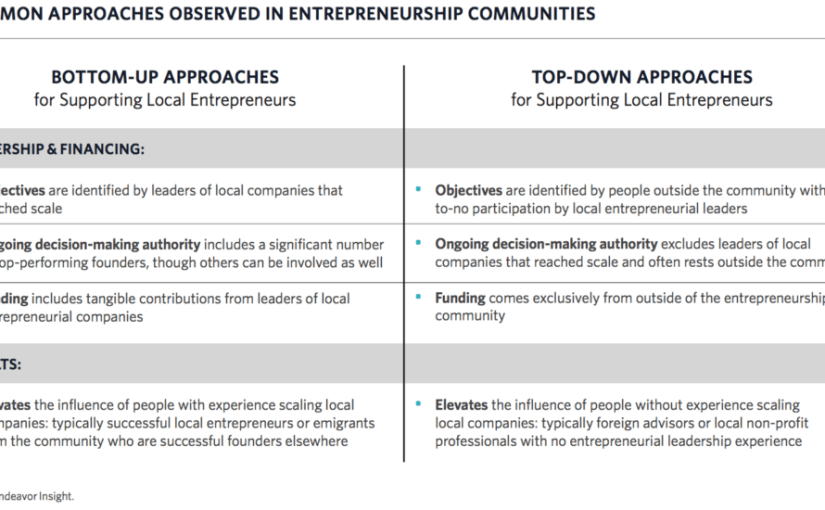 New Evidence on Fostering Productive Startup Communities