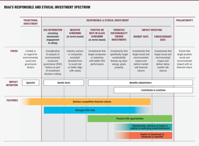 RIAA Responsible and Ethical Investment Spectrum