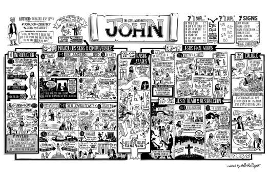 TheBibleProject_John