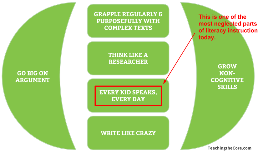 If you've been around for a bit, you'll know that normalizing speaking is one of six elements in the non-freaked out approach to literacy instruction.