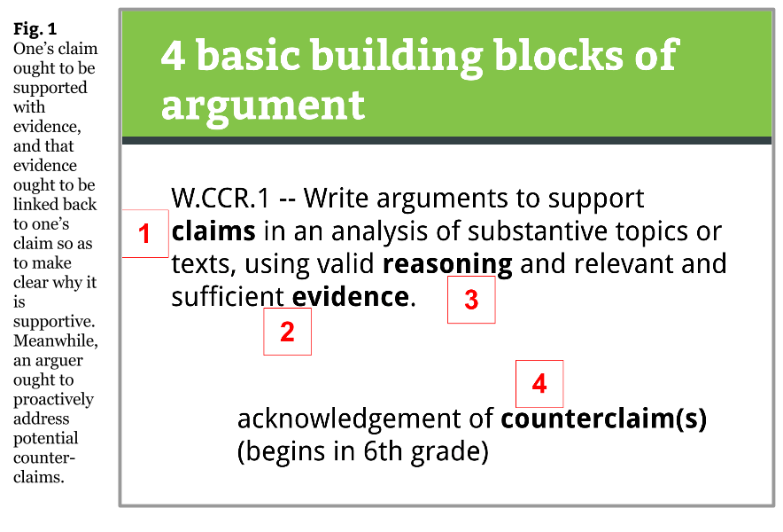 Fig 1 Four Building Blocks of Argument