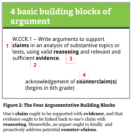 Fig 2 Four Building Blocks of Argument (1)