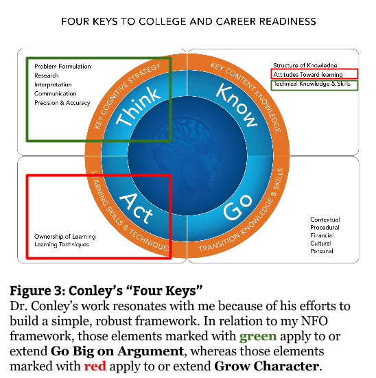 Fig 3 - Conley's Four Keys