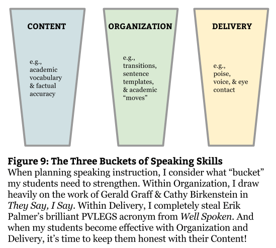 Fig 9 - Speaking Skills Buckets (1)