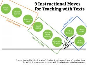 Authentic Redundant Literacy Schmoker graphic bounce pass (2)