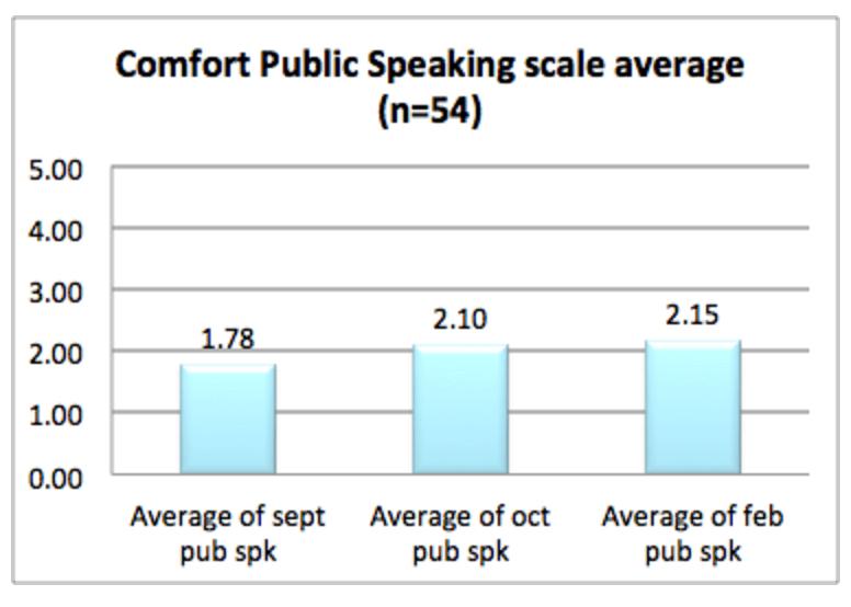 Figure 2: Change in Public Speaking Comfort.