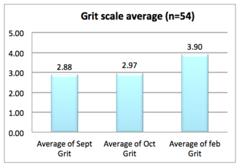 Figure 3: Grit Scale Average. Note that the significant change was between October and February.