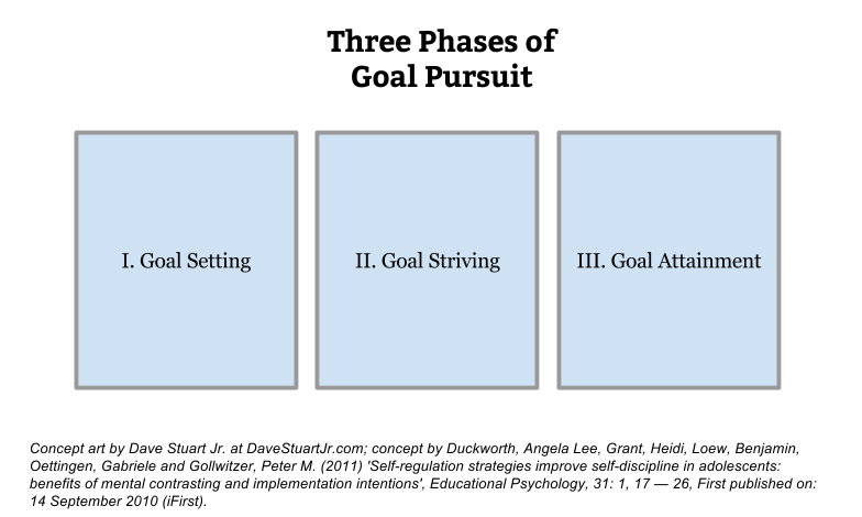 woop-goal-phases