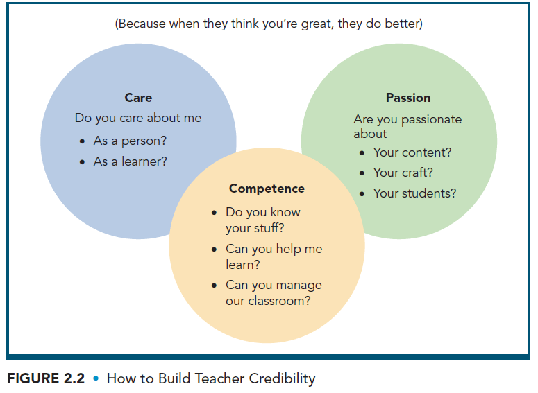 teacher credibility -- care, competence, passion