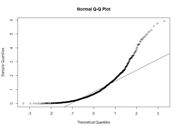 normal_qq_plot_gamma_data