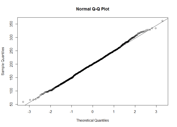 normal_qq_plot_norm_data
