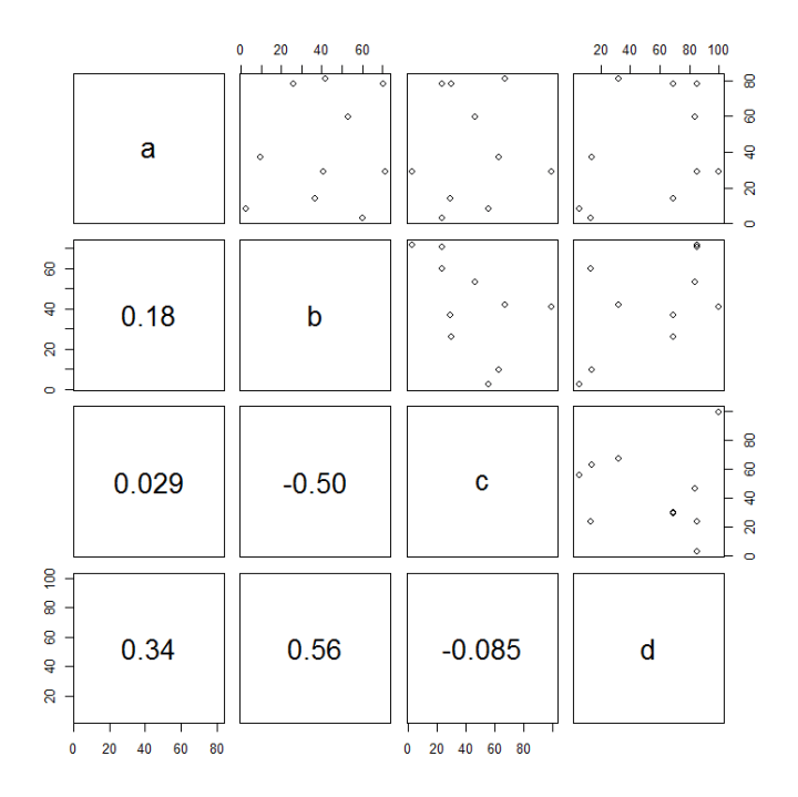 creating a matrix of scatter plots in r dave tang 39 s blog. Black Bedroom Furniture Sets. Home Design Ideas