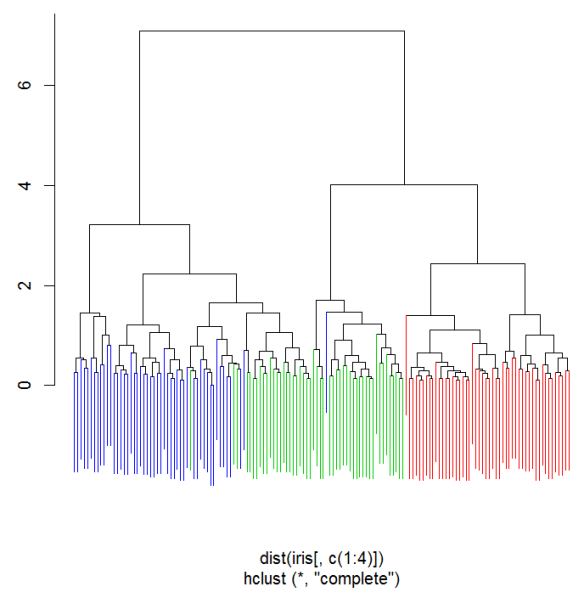 colour_hierarchical_clustering