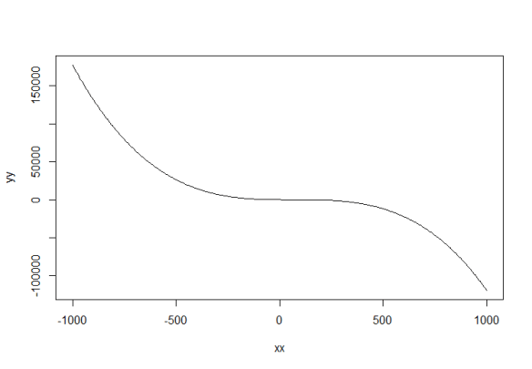 third_order_polynomial_1000