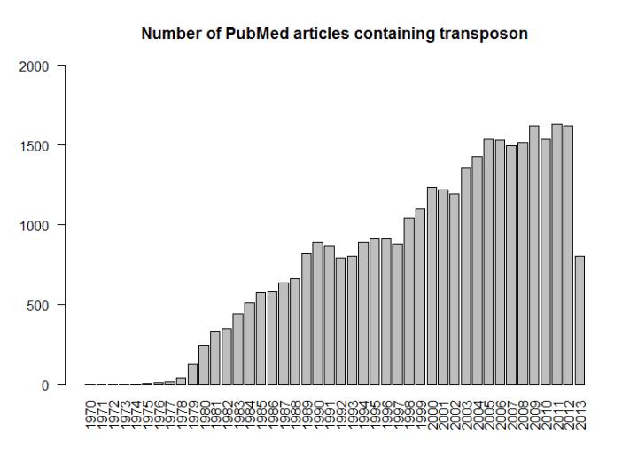 pubmed_transposon