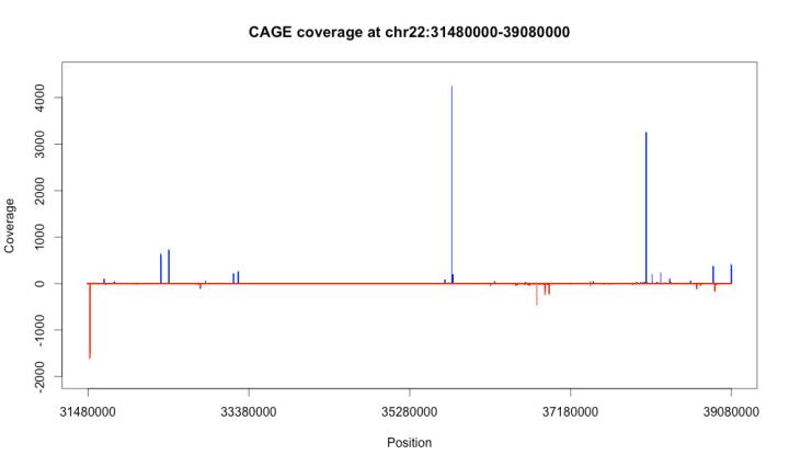 cage_coverage