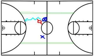 contre attaque basketball 2x1 puis 3x3