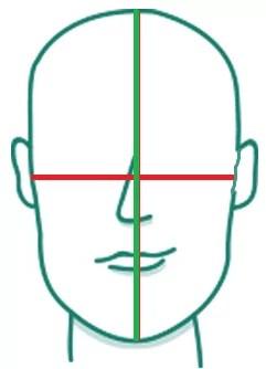 jak sprawdzić kształt twarzy