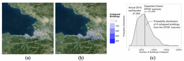 Spatial distribution of buildings collapsed from (a) the actual 2010 earthquake, (b) predicted based on the EPGF rupture scenario. (c) Probability distribution of number of buildings collapsed from the EPGF rupture scenario (mean = 63,000 buildings), compared with the actual 2010 earthquake (31,000 buildings).