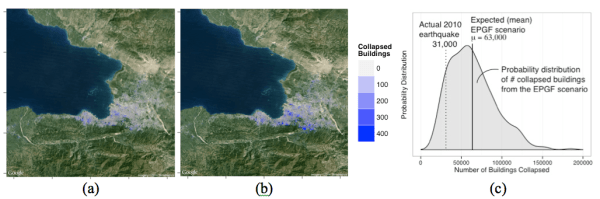 Figure 3. Spatial distribution of buildings collapsed from (a) the actual 2010 earthquake, (b) predicted based on the EPGF rupture scenario. (c) Probability distribution of number of buildings collapsed from the EPGF rupture scenario (mean = 63,000 buildings), compared with the actual 2010 earthquake (31,000 buildings).
