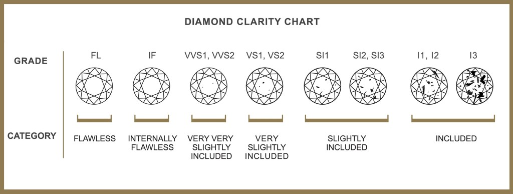 diamond clarity chart how pure is the diamond, how free from flaws