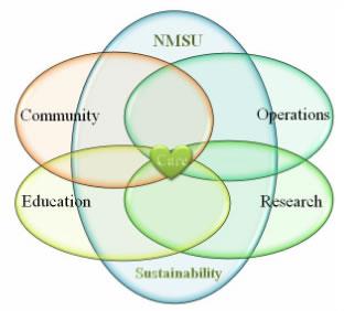 Greening NMSU