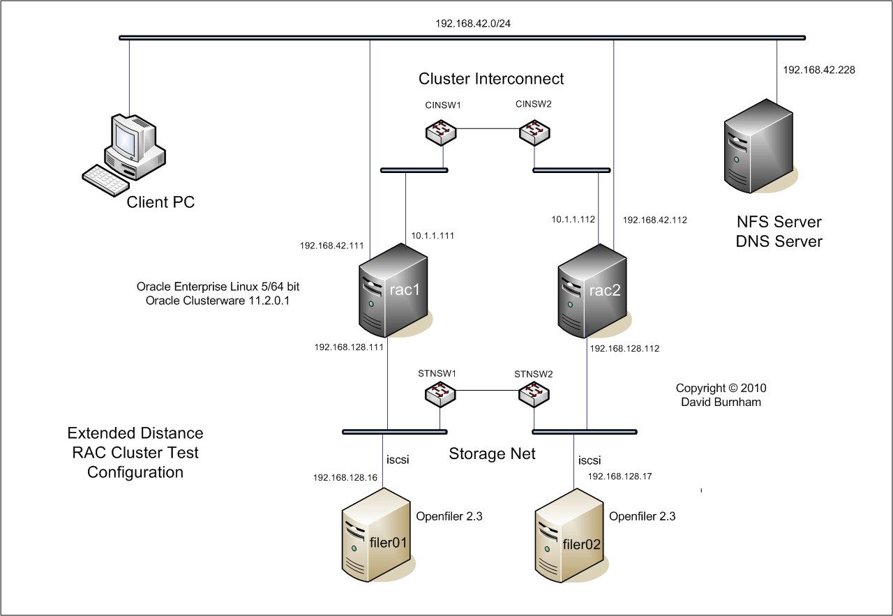 Extended Distance Oracle Rac Test Cluster