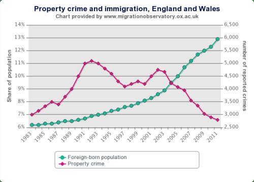 Falling crime chart