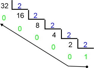 Conversões Divisão Binária