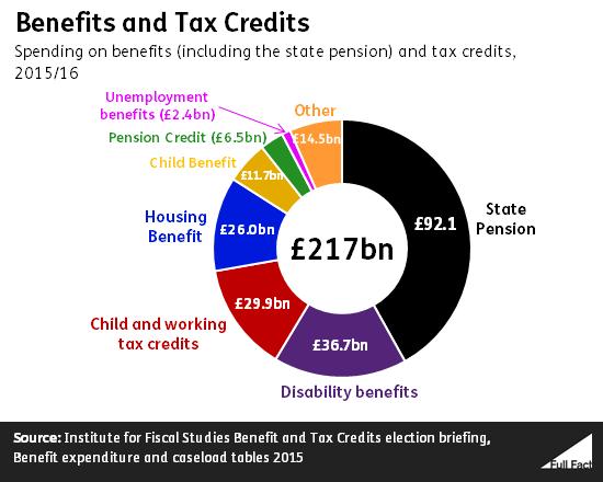 benefits and tax credits