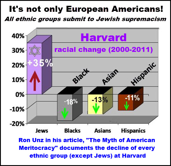 racial decline at harvard