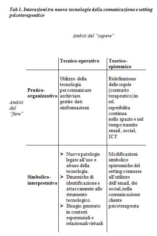 ict e psicoterapia tabella