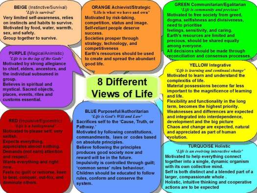 8 Different Views of Life