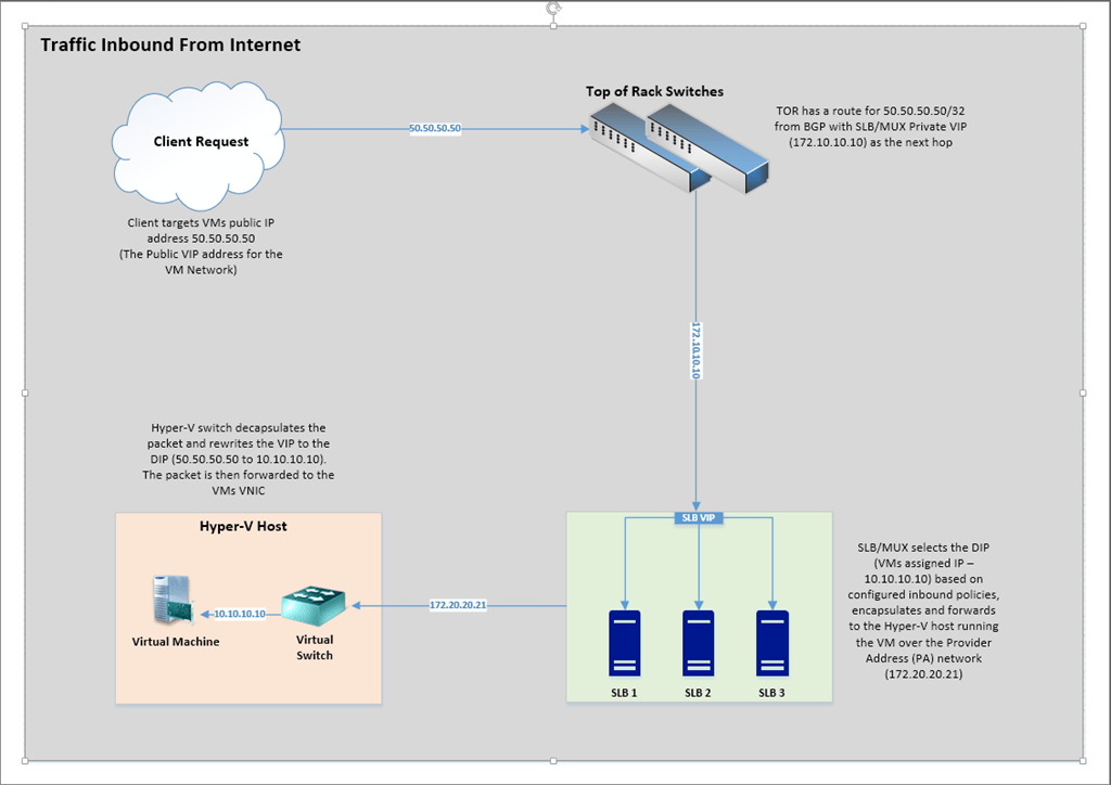 Part 8: Server 2016 Software Defined Networking Overview