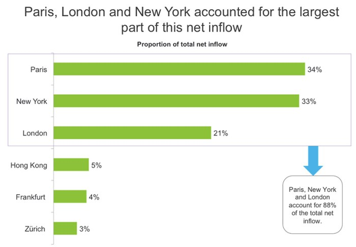 cities-that-get-the-most-banking-talent