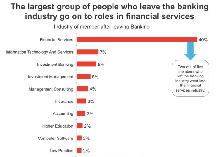 what-people-do-when-they-leave-banking
