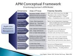 APM_Conceptual_Framework